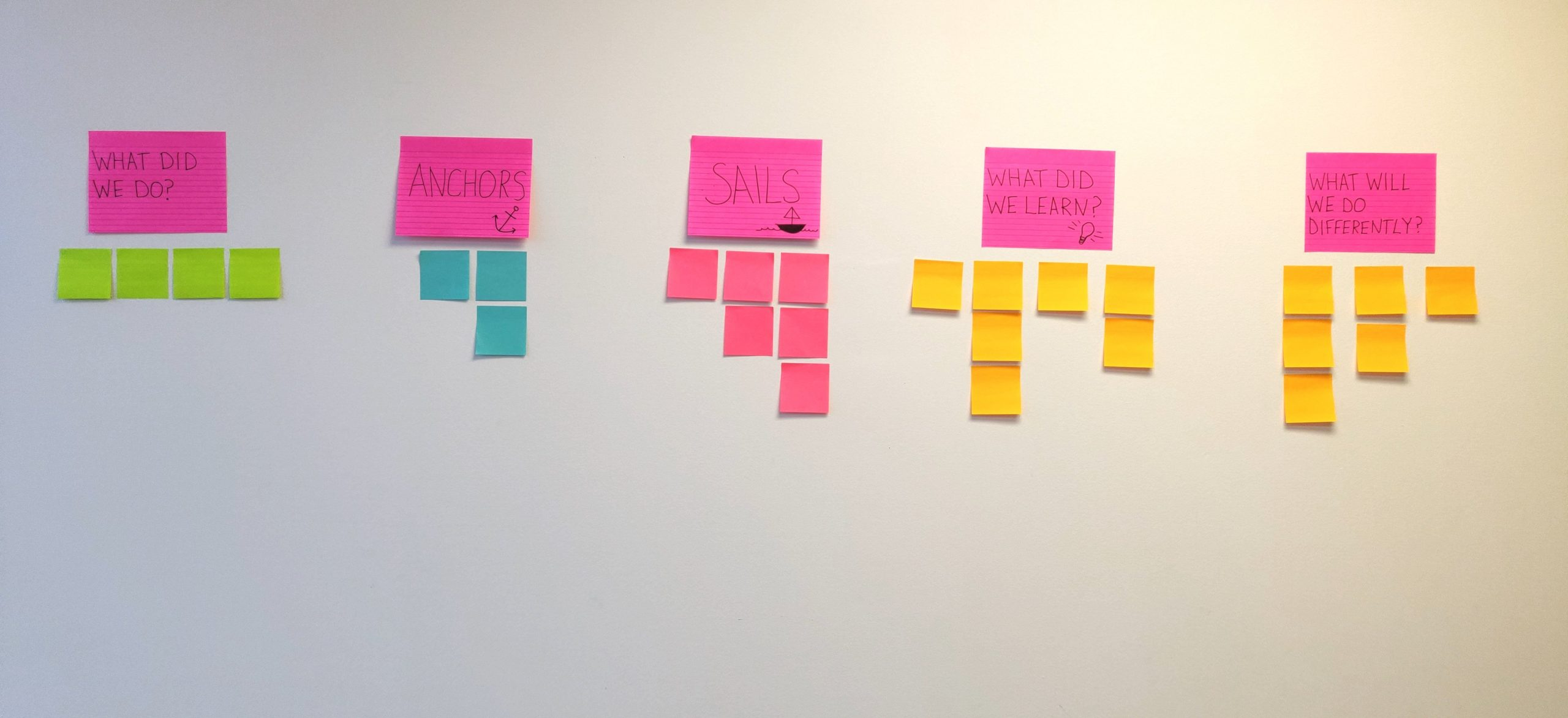 Post-its arranged sequentially on a wall with the written prompts for Sails and Anchors