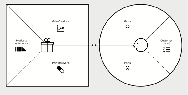 Value Proposition Canvas Design Thinking Tools.png