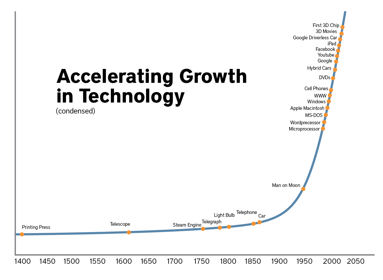 Exponential technology